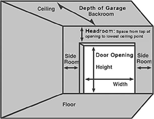 How To Measure Your Door